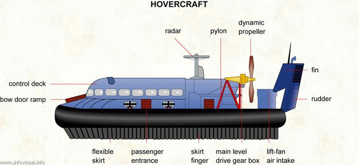 File Hovercraft Parts Jpg