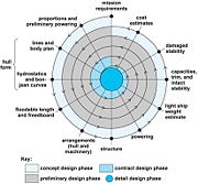 Ship design spiral.jpg